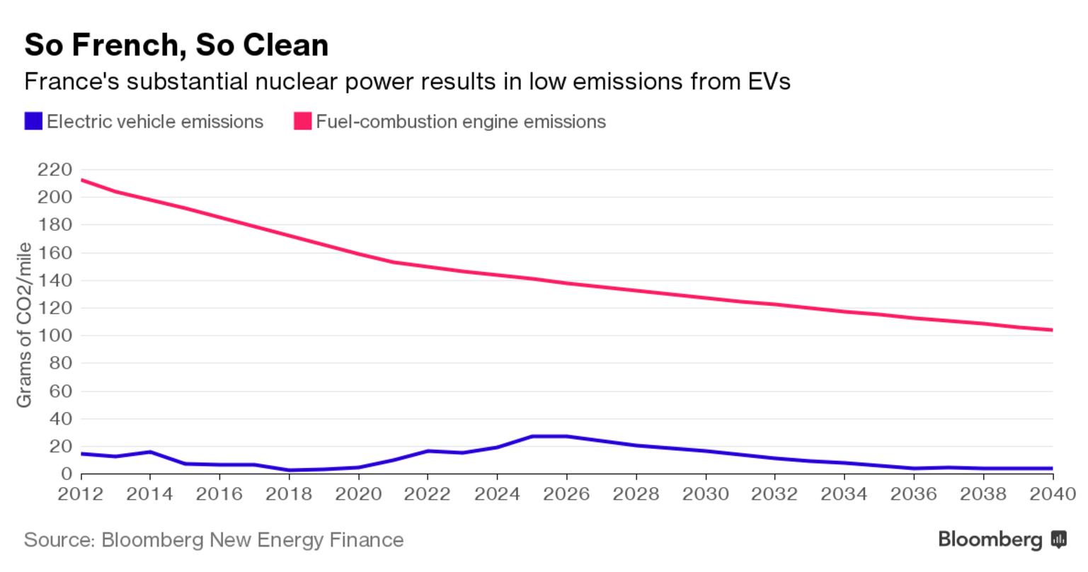batterie voiture electrique pollution
