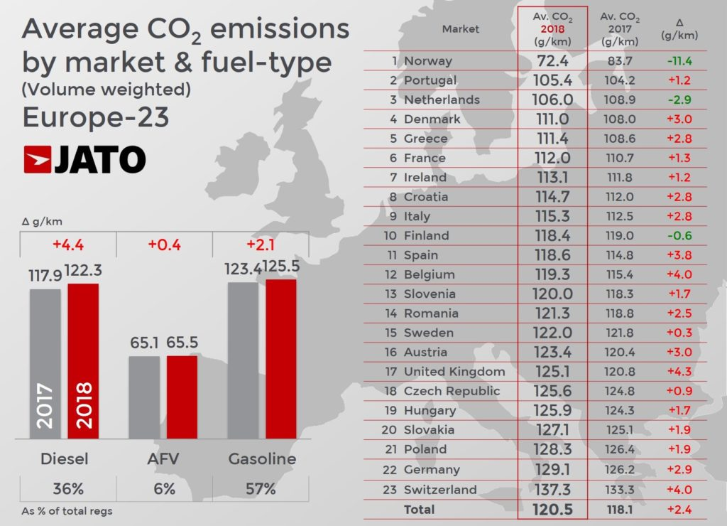 Emissions de CO2 du secteur automobile en Europe