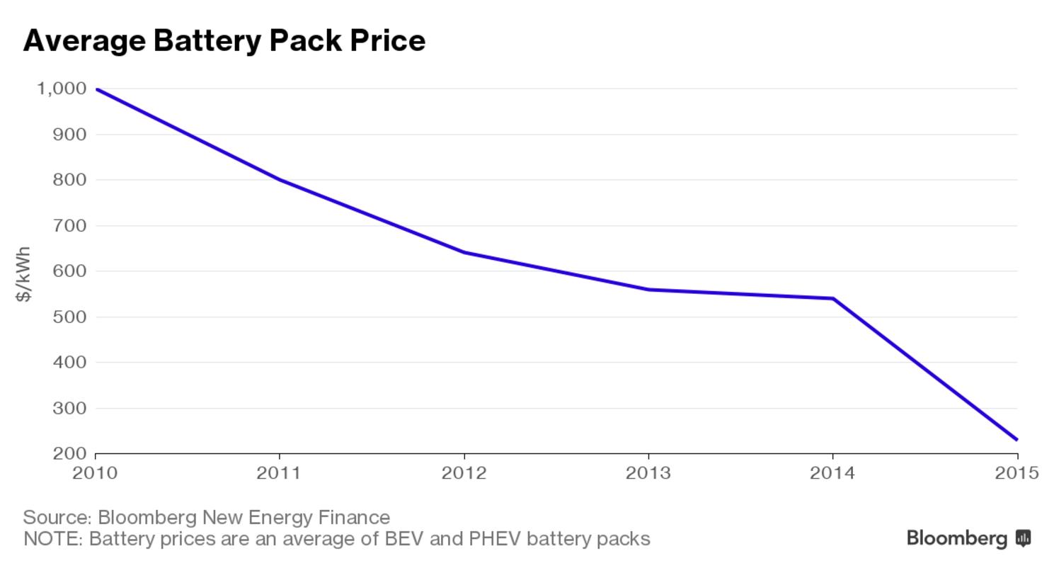 voiture lectrique le prix des batteries poursuit sa chute. Black Bedroom Furniture Sets. Home Design Ideas