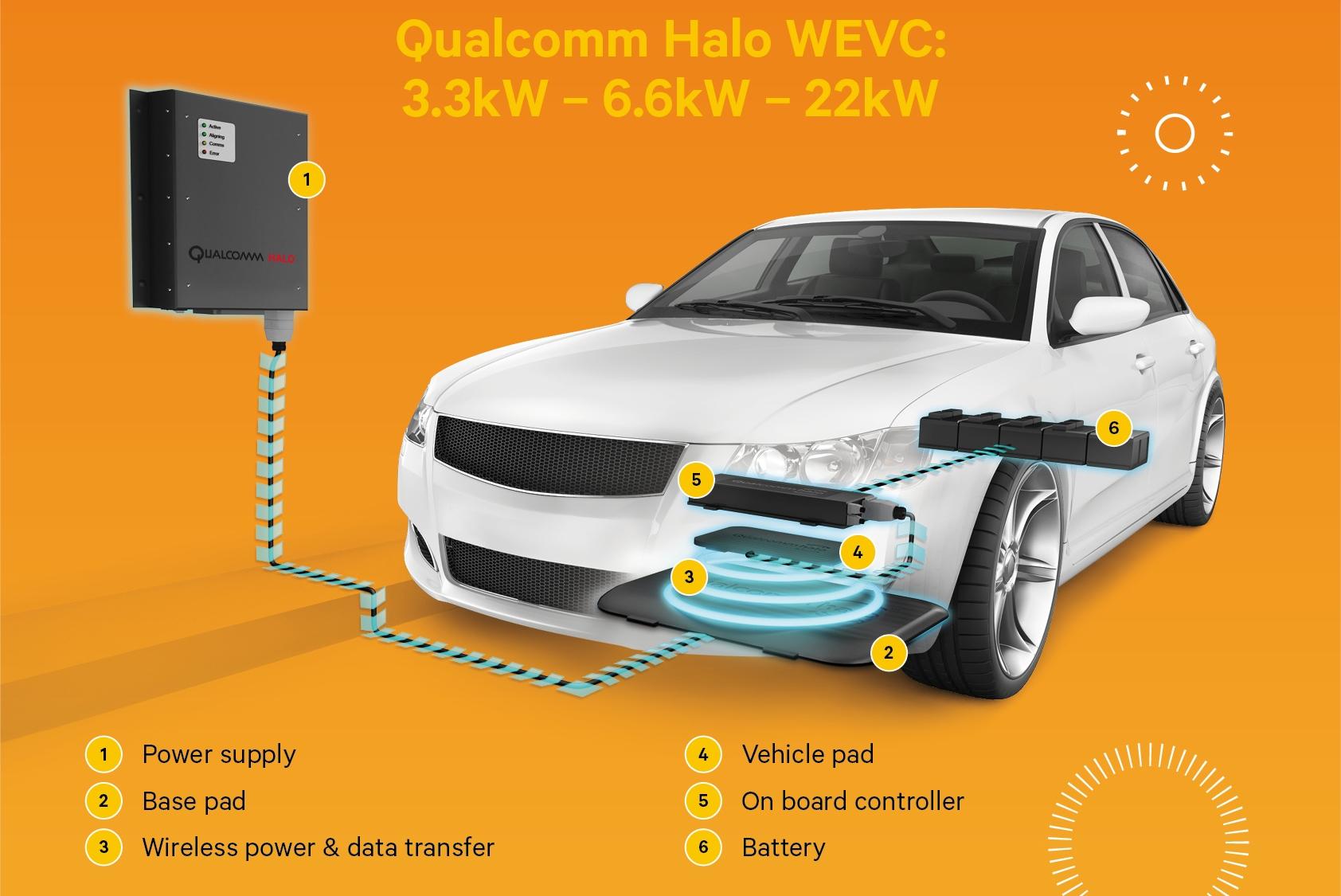 Voiture électrique et charge sans fil : comment ça marche ?